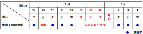 2018年のお正月は動物園・水族園へ 上野公園 美術館・博物館 混雑情報他
